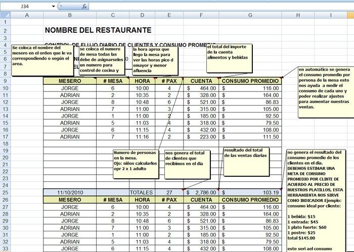 El control de tu restaurante